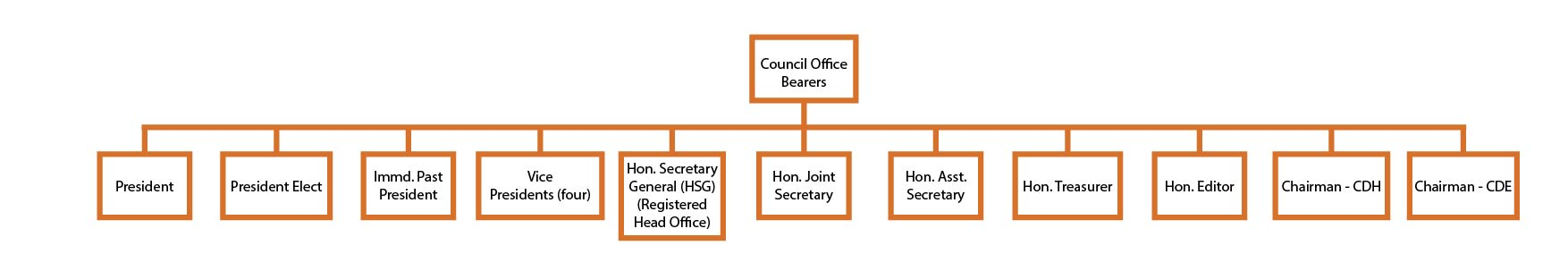 Council Office Bearers