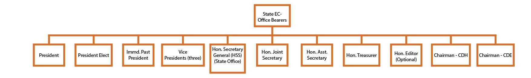 State Executive Council Office Bearers