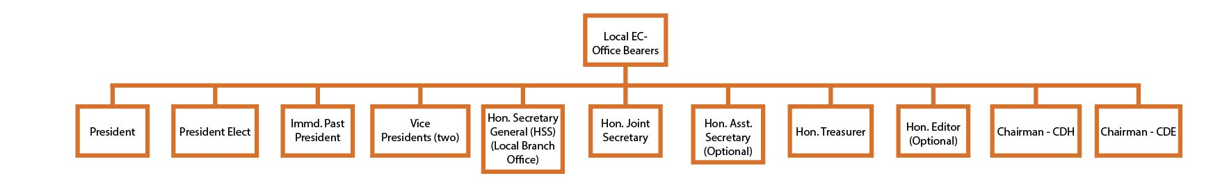 Local Executive Council Office Bearers