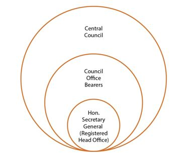 Central Council (National Governing Council)