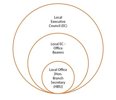 Local Branches (Local Governing Council)